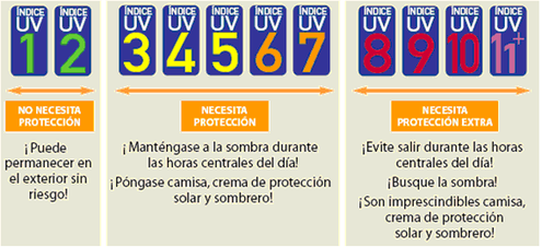 Índice de radiación solar UV